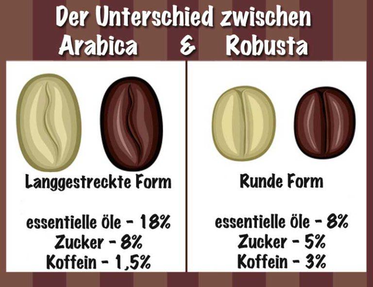 Arabica oder Robusta der Unterschied